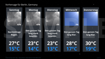 Forecast Conditions for Berlin